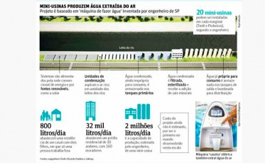 WATEAIR proposes creation of production plants of water in the city of São Paulo / Brazil